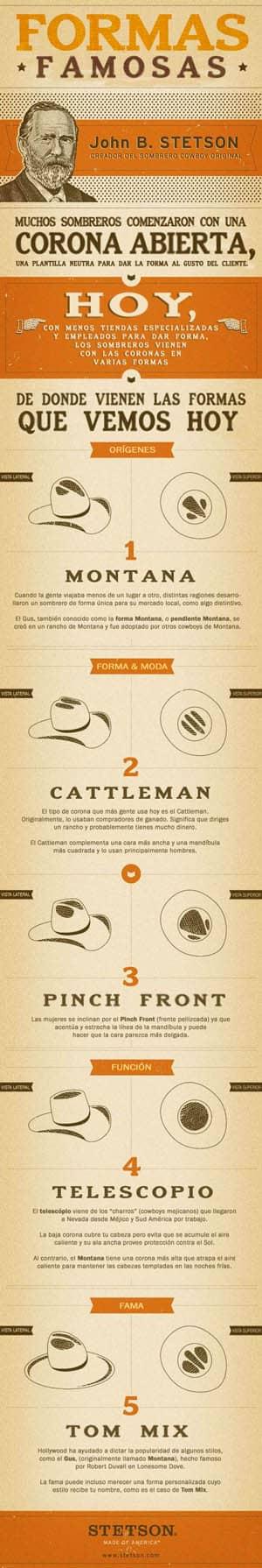Elegir un sombrero cowboy por su forma